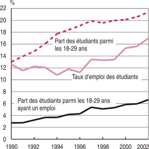 Graphique 3 – Contribution des étudiants du supérieur à l'emploi des 18-29 ans